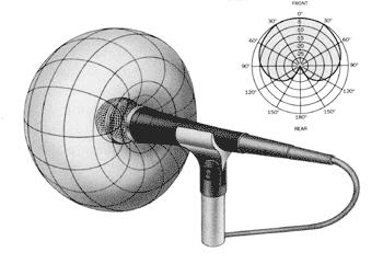 Microfono: capire e conoscere il diagramma polare