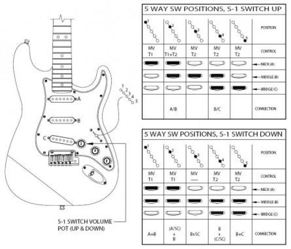 schema elettrico stratocaster  montaggio tbx tone control