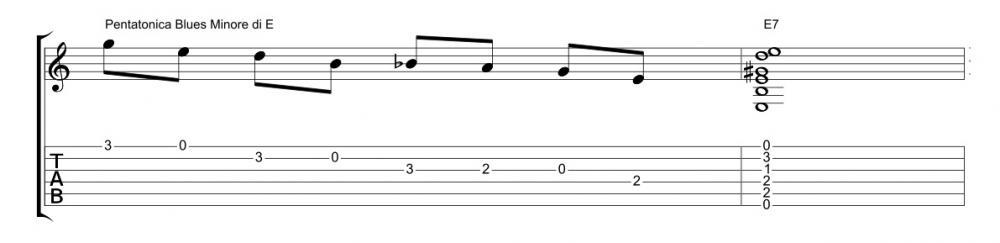 """Come suonare il riff di """"Back in Black"""""""