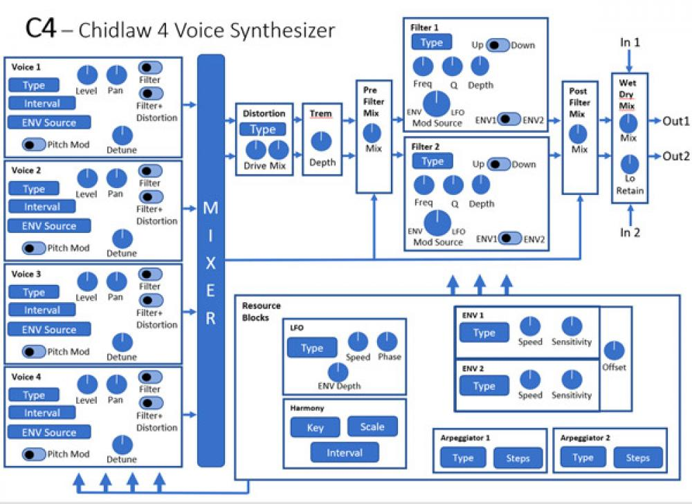Source Audio Spectrum Intelligent Filter