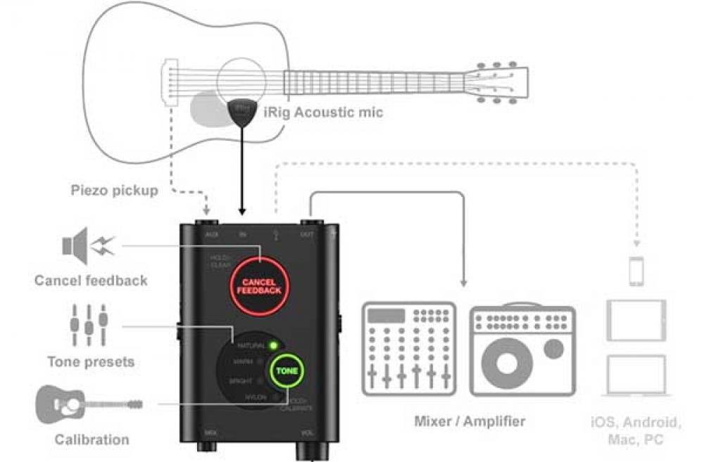 iRig Acoustic Stage si tara sulla tua chitarra anche sul palco