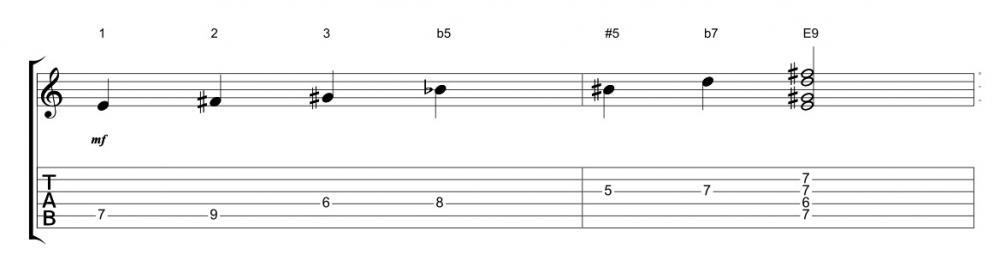 La scala esatonale: come utilizzarla nel blues