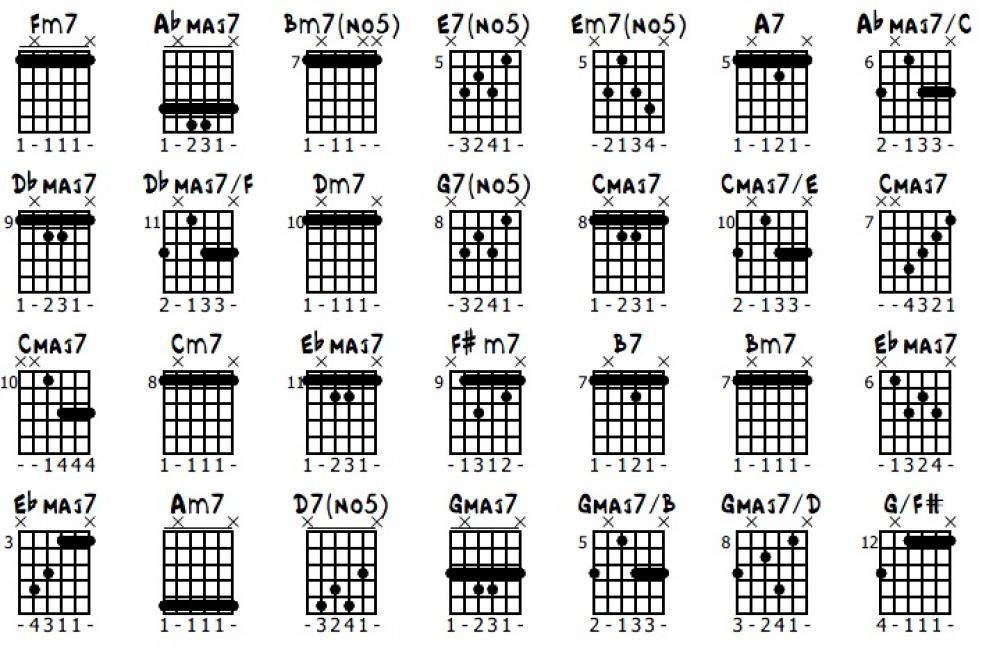 chitarra jazz spartito