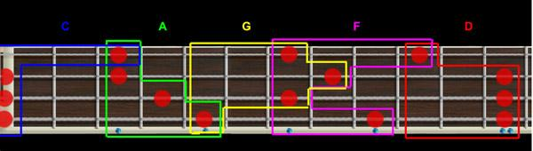 Dalla chitarra all'ukulele: CAGFD