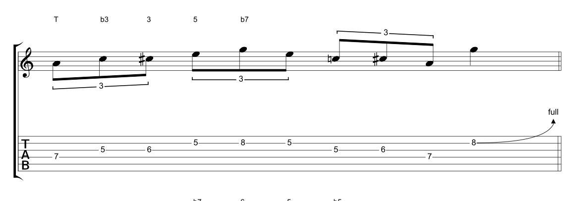Luca Colombo: rock blues in A7